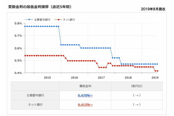 変動金利の最低金利推移(直近5年間)