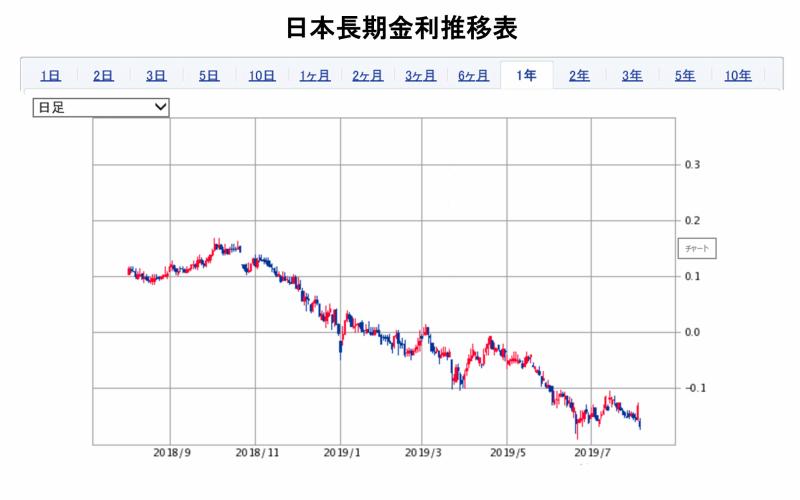 日本長期金利推移表