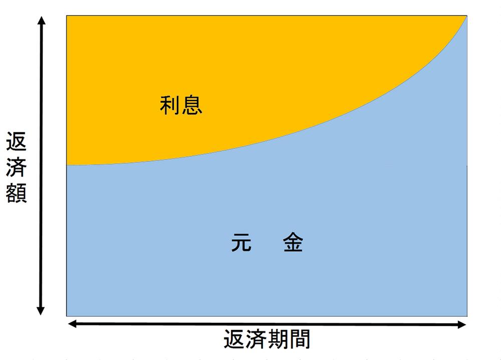 元利均等返済の図解