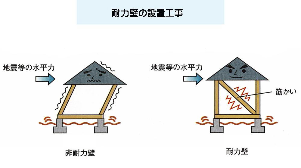 耐震性のリフォーム例