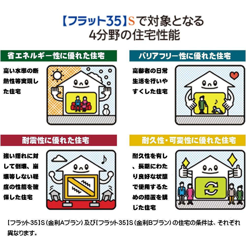 フラット35Sで対象4分野の住宅性能