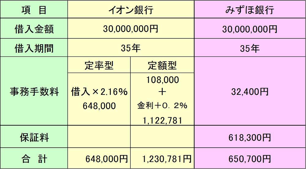 イオン銀行とみずほ銀行の事務手数料と保証料一覧表