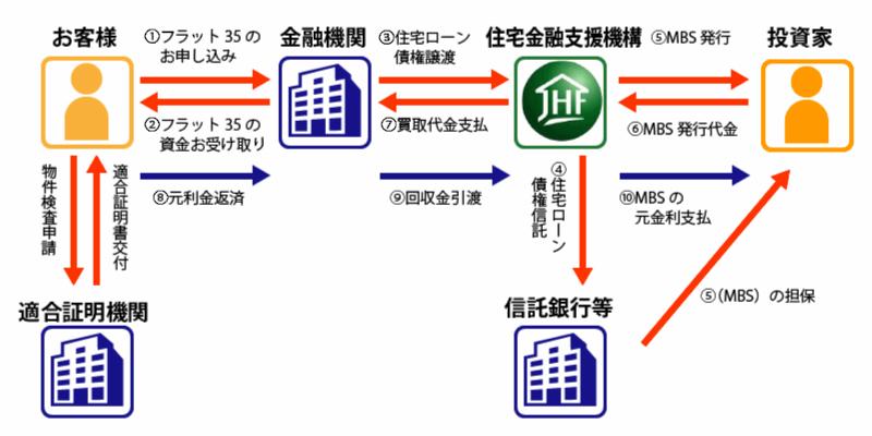 住宅金融支援機構のお金の仕組み